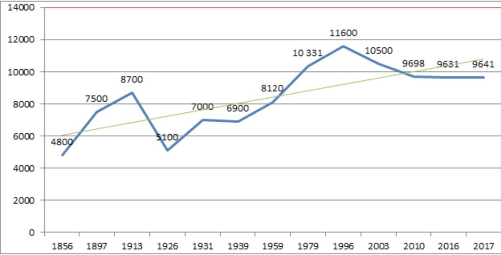 Диаграмма численности населения Задонска
